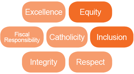 YCDSB core Values: excellence, equity, fiscal responsibility, catholicity, inclusion, integrity, respect