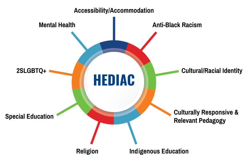 graphic depicting the HEDIAC committee in the centre of the eight pillars