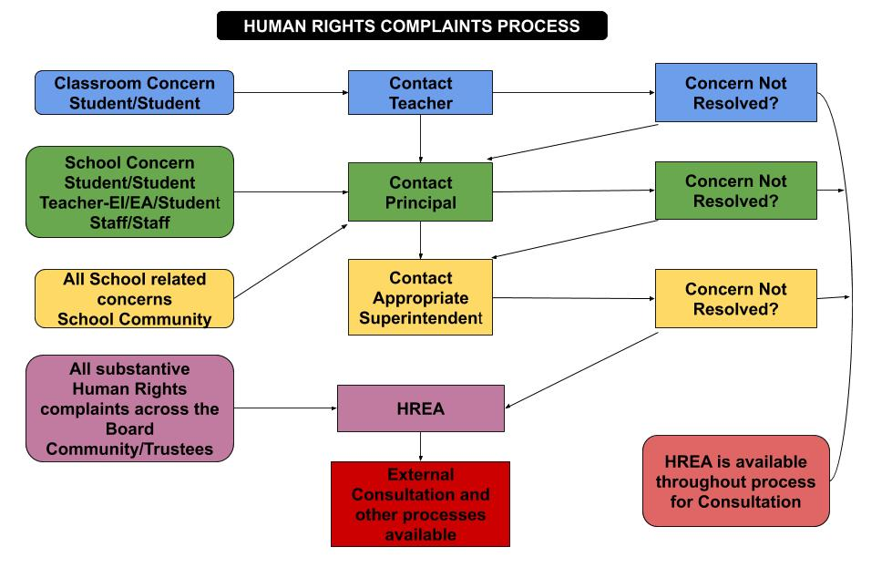 graphical representation of the complaints process
