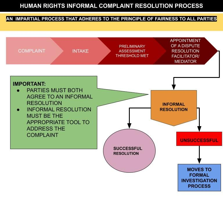 graphic representation of the informal complaint process