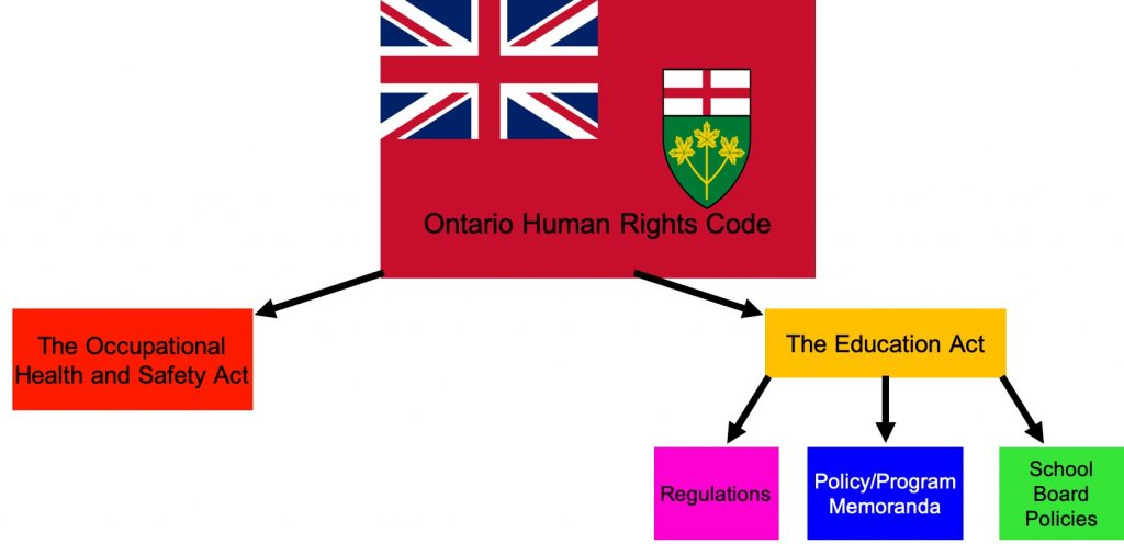"""ontario flag with the words """"Ontario Human Rights Code"""" overlayed on top. Below the flag are boxes with the words """"The occupational Health and Safety Act"""" and """"The Education Act"""". Below the education act box are boxes with """"regulations"""", """"policy/program memoranda"""" and """"school board policies"""". this show that the Human Rights code takes precedence over these other provincial laws."""