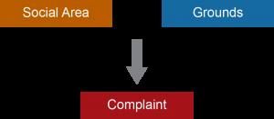 Social Area plus Grounds equals complaint