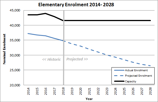 line graph depicting the Board's 10 year elementary enrolment projection